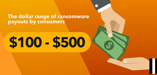 ransomware payouts