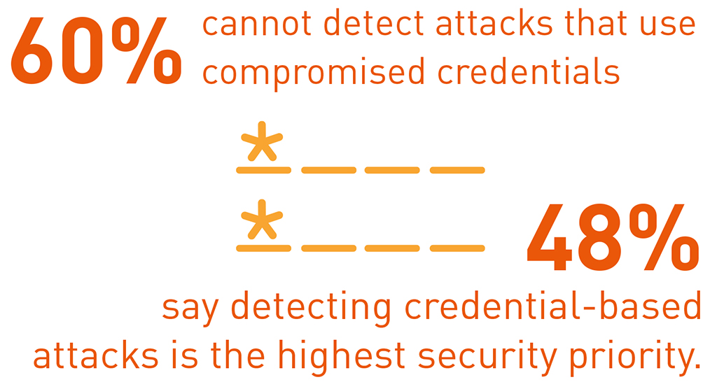 60% cannot detect attacks
