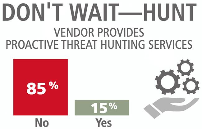 proactive threat hunting