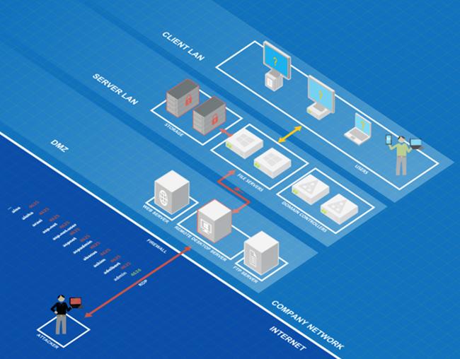 Ransomware attack path via compromised remote desktop servers