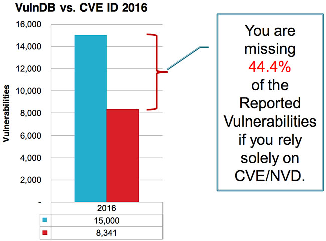 disclosed vulnerabilities