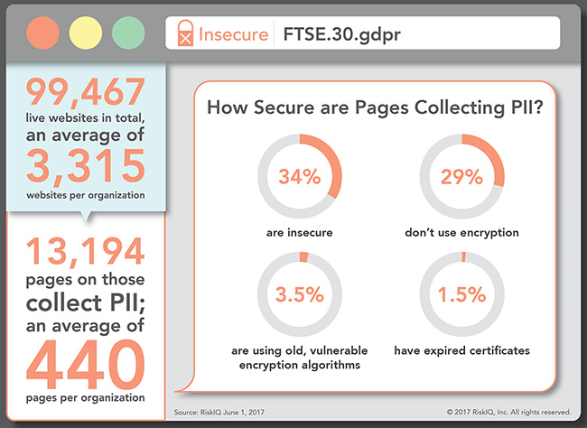 FTSE companies lack secure data collection methods