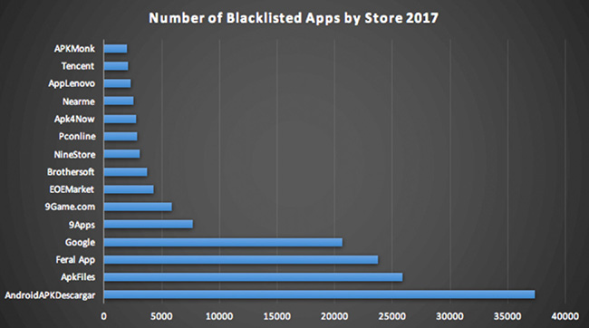 mobile app stores malicious apps