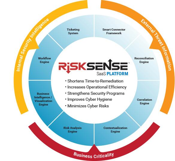 RiskSense