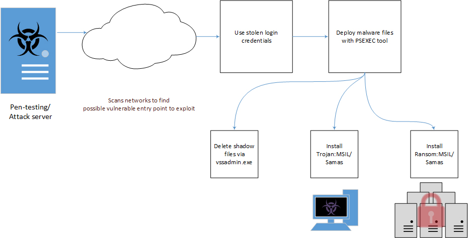 Samas ransomware infection workflow. Source: Microsoft