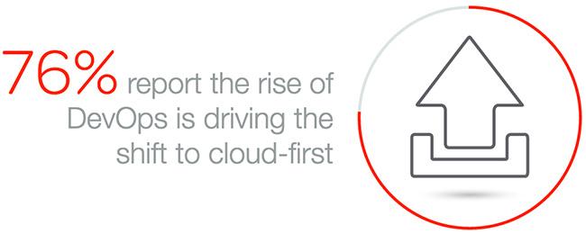 enterprises choose cloud