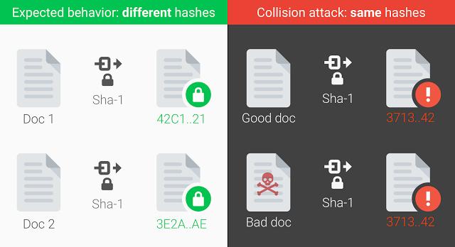 SHA-1 collision attack