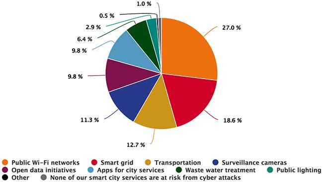 smart cities cyber threats