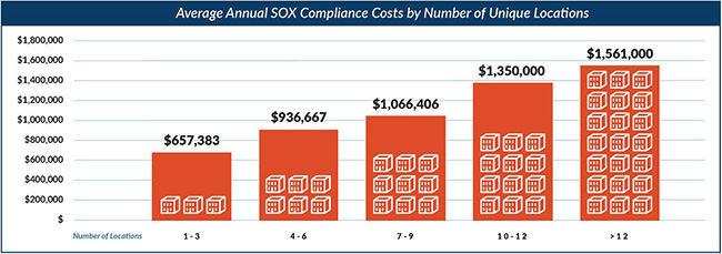 SOX compliance process