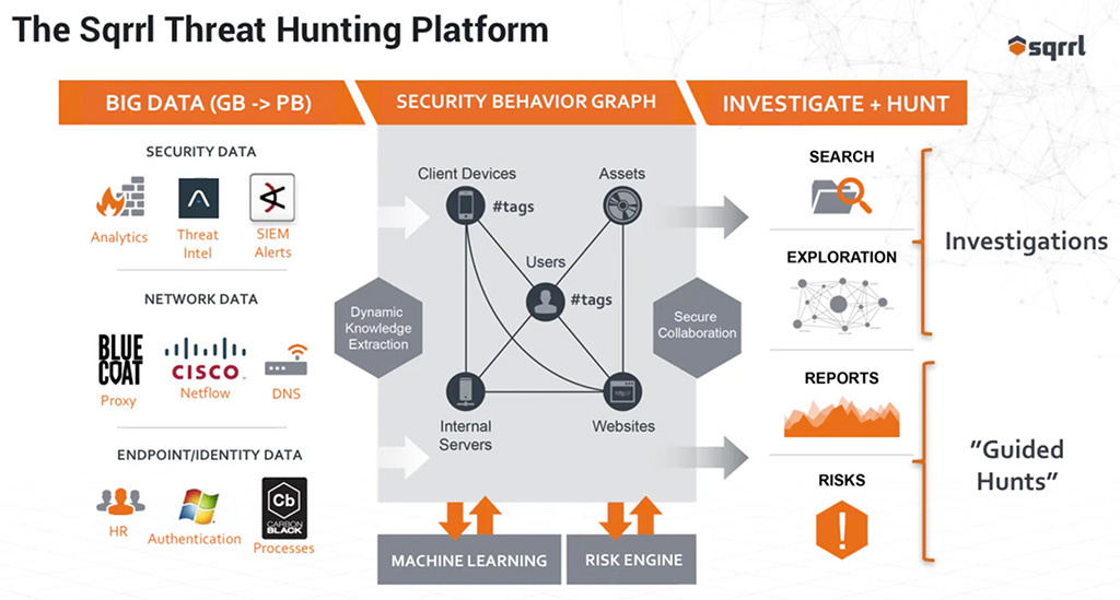 impact threat hunting security operations