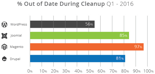 Percentage of out of date installations during cleanup