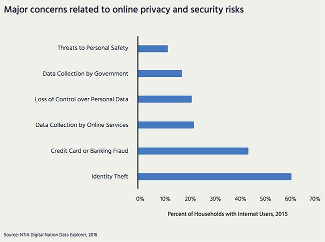 address data breaches