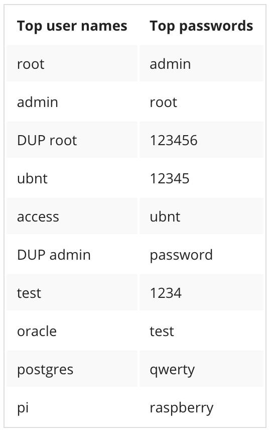 IoT-based DDoS attacks