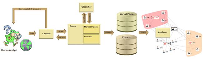 cyber threats underground markets