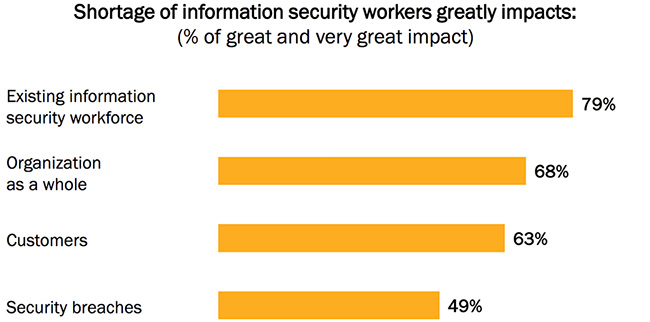 retaining cybersecurity talent