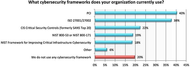 security framework adoption