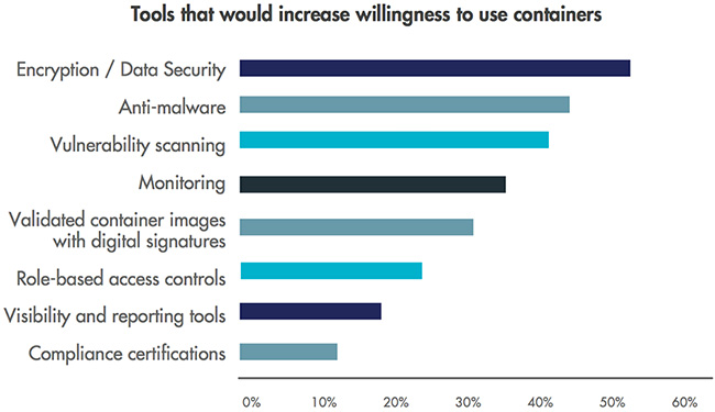 businesses spending wrong security