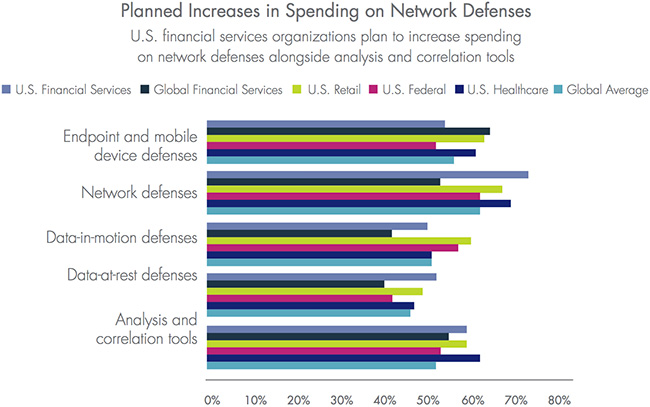 data security decisions financial organizations
