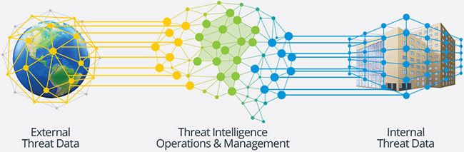 focus threat intelligence