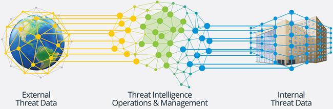 focus threat intelligence