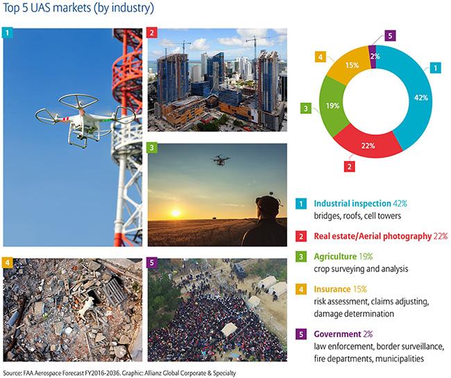 drones managing risks