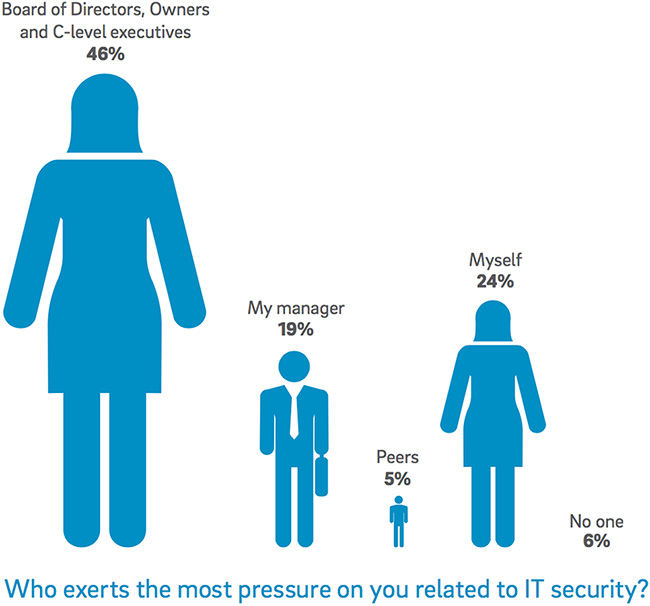 pressures security professionals face