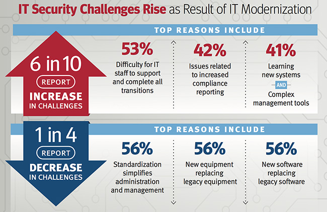 modernization projects increase security challenges