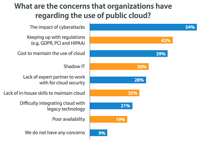 cloud security responsibility