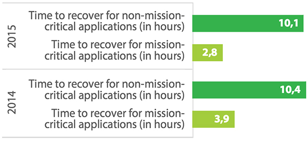 Time to recover for non-mission-critical applications