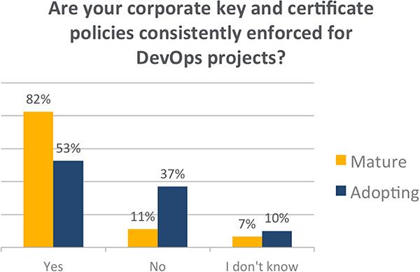 weak DevOps cryptographic policies