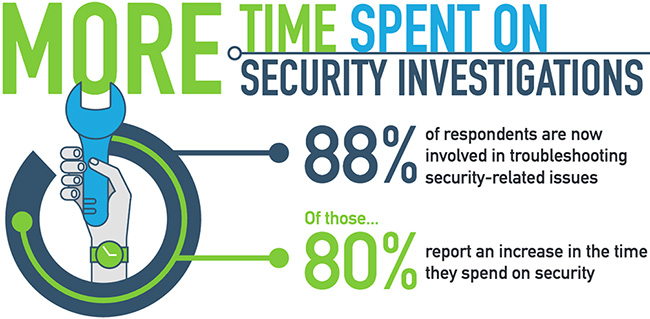 network teams spend time data security