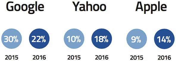 top phishing targets