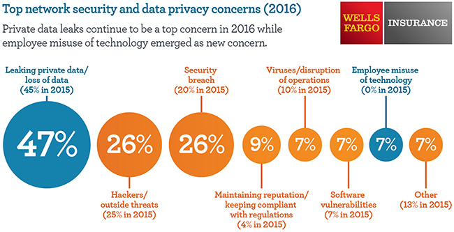 data privacy concerns