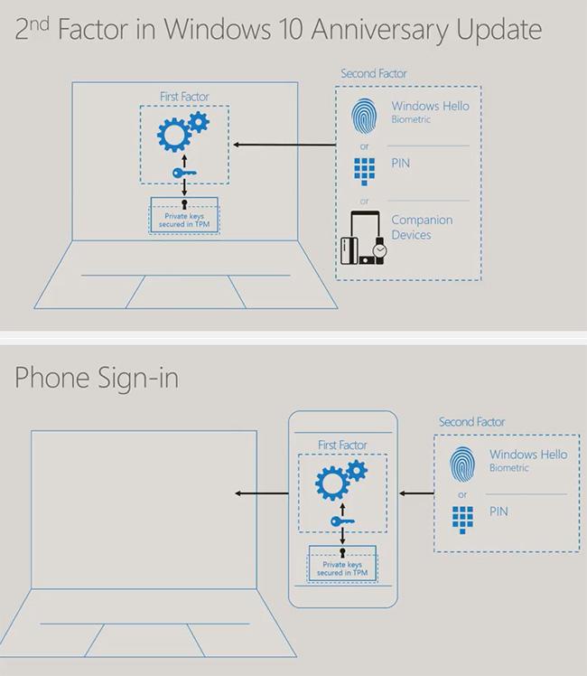 Windows Hello companion devices - scenarios