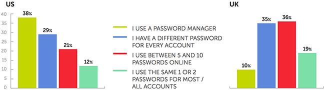 personal security behaviors