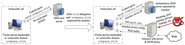MitM attack exploiting WPAD name collision bug