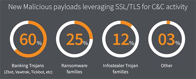 malicious content ssl-tls