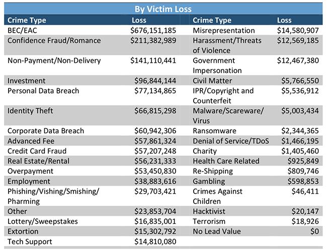 2017 Internet crime