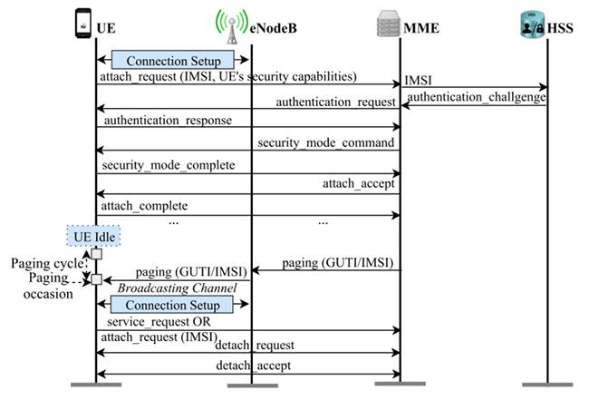 LTE attacks