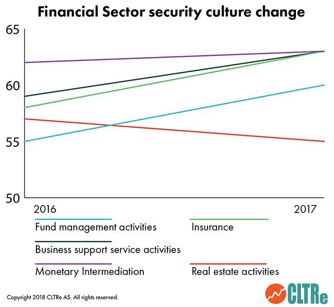 Security Culture Report 2018