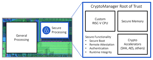 secure processing core