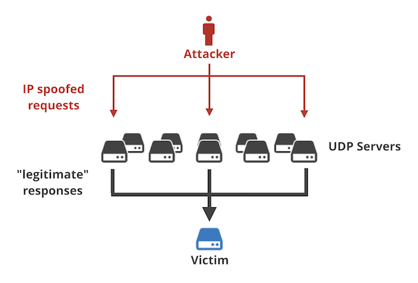 memcached-based reflected DDoS attacks