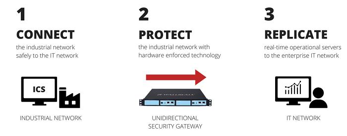 safeguarding global critical networks