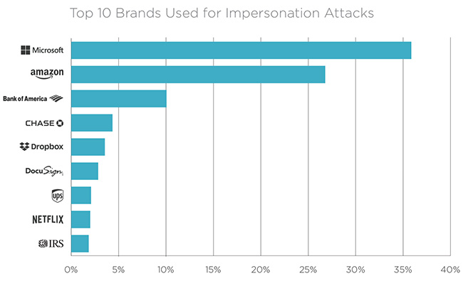 most impersonated brands in email attacks