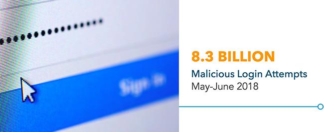 worldwide malicious login attempts
