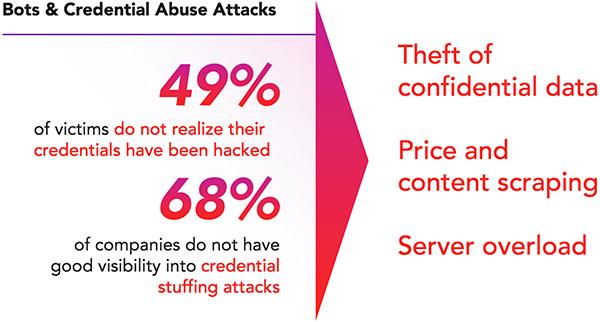 balance digital innovation security