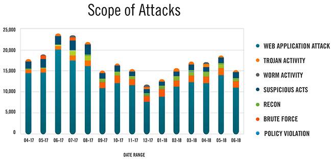 State of Threat Detection 2018