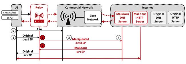LTE attacks data link layer