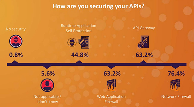 widespread API use