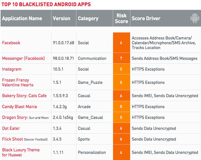 blacklisted apps enterprise